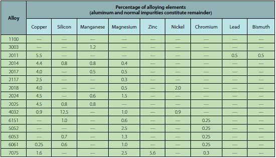Figure 5-4. Nominal composition of wrought aluminum alloys.