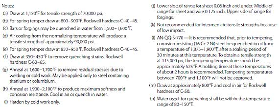 Figure 5-6. Heat-treatment procedures for steels. (continued)