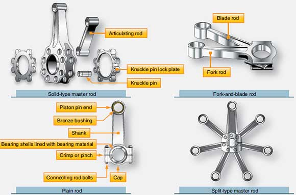 Figure 1-11. Connecting rod assembly.