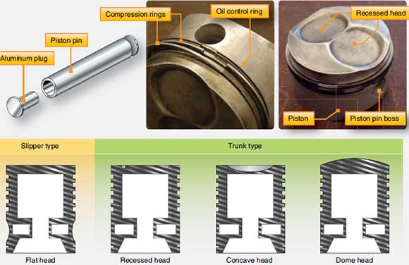 Figure 1-14. Piston assembly and types of pistons.
