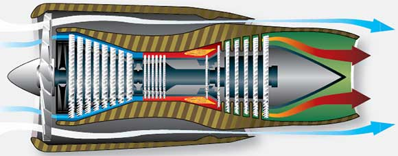 Figure 1-43. Turbofan engine with separate nozzles fan and core.