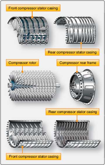 Figure 1-48. Rotor and stator elements of a typical axial-flow compressor.