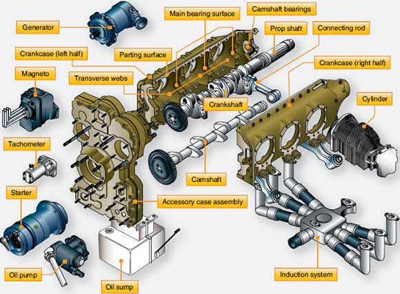 Figure 1-6. Typical opposed engine exploded into component assemblies.