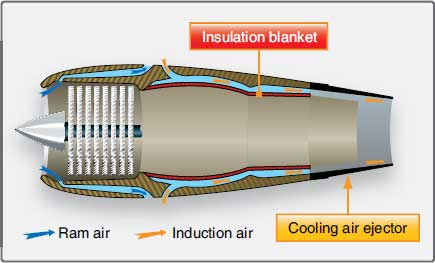 Figure 1-73. Exhaust system insulation blanket.