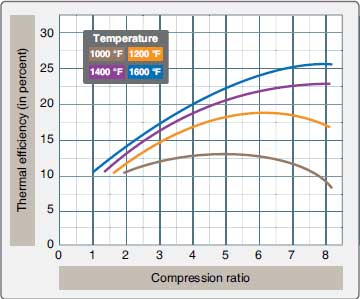 Figure 1-80. The effect of compression ratio on thermal efficiency.