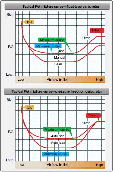 Figure 2-1. Fuel/air mixture curves.