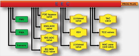 Figure 2-56. Systems controlled by EEC.