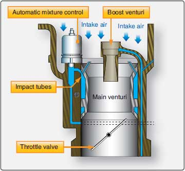 Figure 2-27. Automatic mixture control and throttle body.