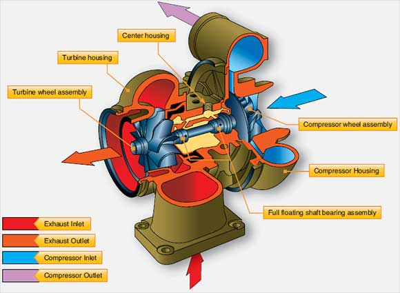 Figure 3-12. A typical turbosupercharger and its main parts.