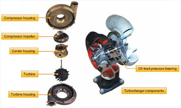 Figure 3-13. Detail examples of the main components of a turbosupercharger.