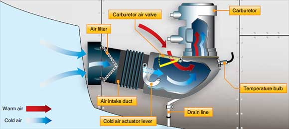 Figure 3-2. Nonsupercharged induction system using a carburetor.