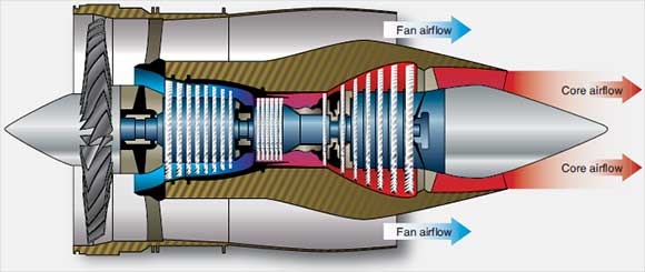Figure 3-44. Path of both core exhaust flow and fan flow from the engine to separate nozzles.
