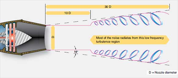 Figure 3-52. Engine noise from engine exhaust is created by the turbulence of a high velocity jet stream moving through the relatively quiet atmosphere.