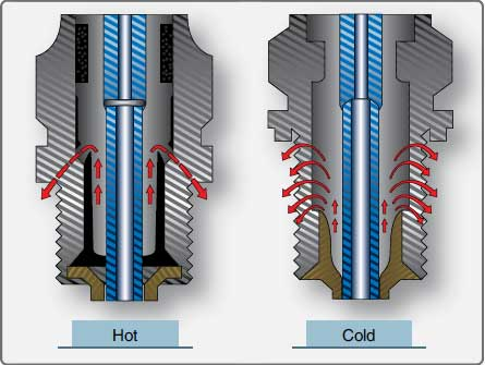 Figure 4-35. Hot and cold spark plugs.