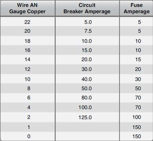 Figure 4-117. Wire and circuit protector table.