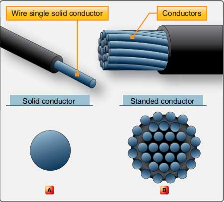 Figure 4-73. Two types of aircraft wire.