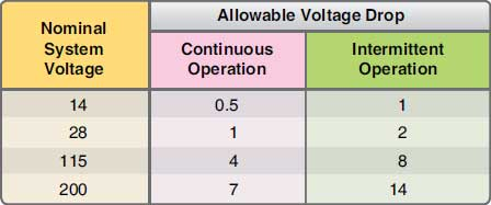 Figure 4-78. Recommended voltage drop in load circuits.