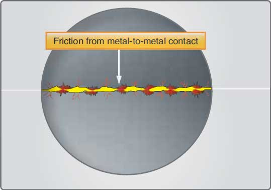 Figure 6-1. Two moving surfaces in direct contact create excessive friction.