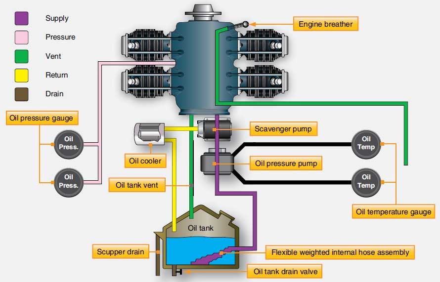 dry sump lubrication system diagram closed loop cooling
