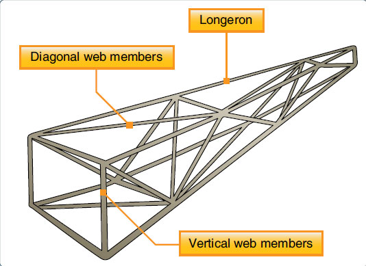 Figure 1-15. A truss-type fuselage. A Warren truss uses mostly diagonal bracing.