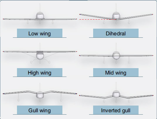 Figure 1-20. Wing attach points and wing dihedrals.