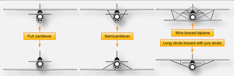 Figure 1-22. Externally braced wings, also called semicantilever wings, have wires or struts to support the wing. Full cantilever wings have no external bracing and are supported internally.