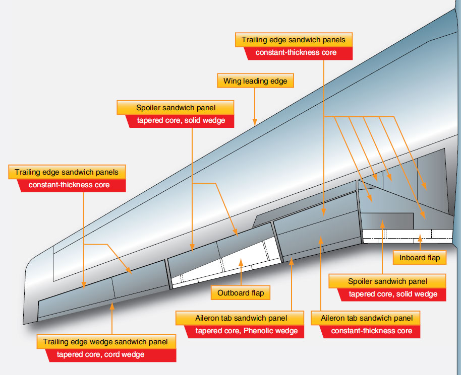 Figure 1-38. Honeycomb wing construction on a large jet transport aircraft.