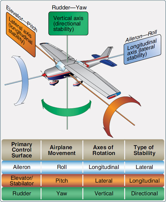 Figure 1-49. Flight control surfaces move the aircraft around the three axes of flight.