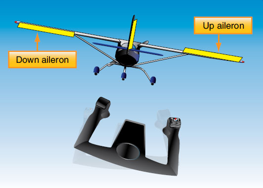 Figure 1-54. Differential aileron control movement. When one aileron is moved down, the aileron on the opposite wing is deflected upward.