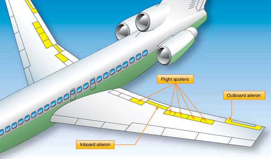 Figure 1-56. Typical flight control surfaces on a transport category aircraft.