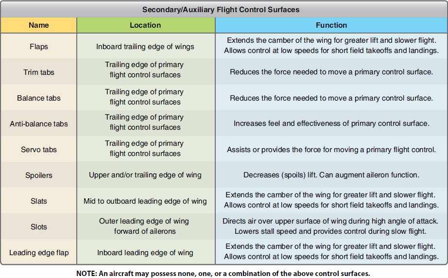 Figure 1-61. Secondary or auxiliary control surfaces and respective locations for larger aircraft.