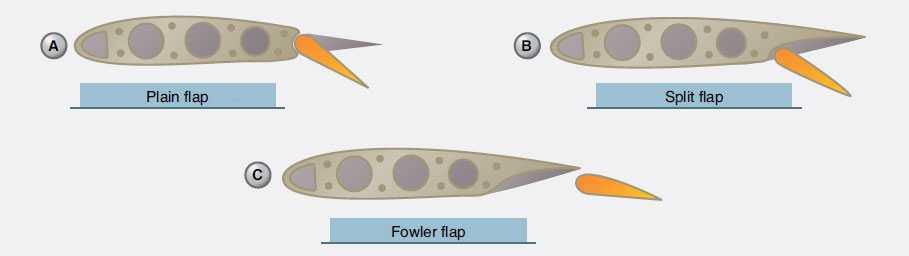 Figure 1-63. Various types of flaps.