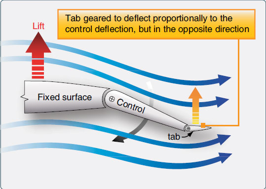 Figure 1-71. Balance tabs assist with forces needed to position control surfaces.