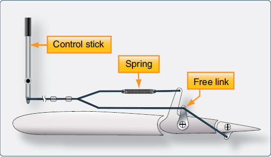 Figure 1-73. Many tab linkages have a spring tab that kicks in as the forces needed to deflect a control increase with speed and the angle of desired deflection.