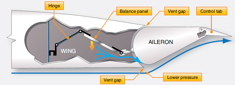 Figure 1-74. An aileron balance panel and linkage uses varying air pressure to assist in control surface positioning.