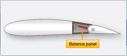 Figure 1-75. The trailing edge of the wing just forward of the leading edge of the aileron is sealed to allow controlled airflow in and out of the hinge area where the balance panel is located.