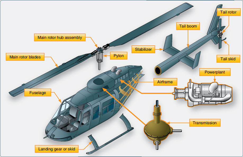 Figure 1-93. The major components of a helicopter are the airframe, fuselage, landing gear, powerplant/transmission, main rotor system, and antitorque system.