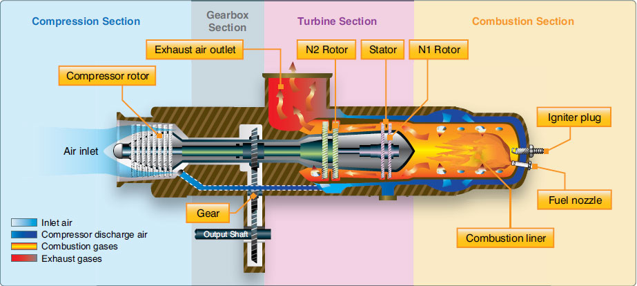 Figure 1-94. Many helicopters use a turboshaft engine to drive the main transmission and rotor systems. The main difference between a turboshaft and a turbojet engine is that most of the energy produced by the expanding gases is used to drive a turbine rather than producing thrust through the expulsion of exhaust gases.