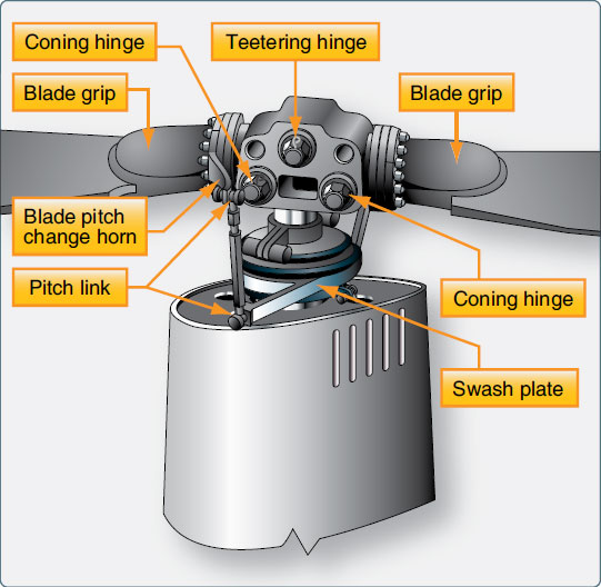 Figure 1-96. The semirigid rotor system of the Robinson R22.
