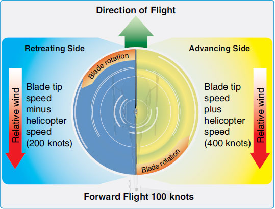 Figure 1-97. The blade tip speed of this helicopter is approximately 300 knots. If the helicopter is moving forward at 100 knots, the relative windspeed on the advancing side is 400 knots. On the retreating side, it is only 200 knots. This difference in speed causes a dissymetry of lift.