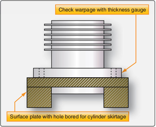 Figure 10-2. A method for checking cylinder flange warpage.