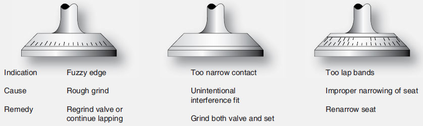 Figure 10-29. Incorrectly lapped valves.