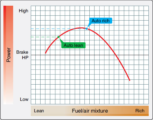 Figure 10-44. Power versus fuel/air mixture curve.