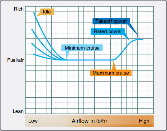 Figure 10-48. Idle mixture curve.