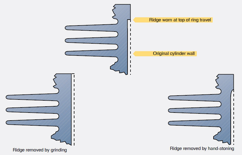 Figure 10-6. Ridge or step formed in an engine cylinder.