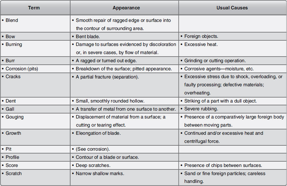 Figure 10-61. Blade maintenance terms.