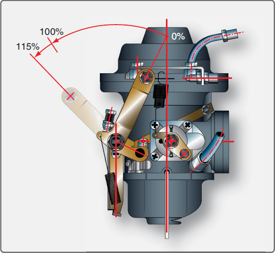Figure 11-12. Turbocharger control system throttle range and position.