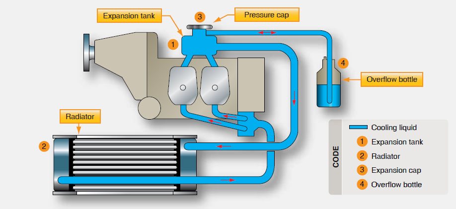 Figure 11-7. Rotax 914 cooling system.