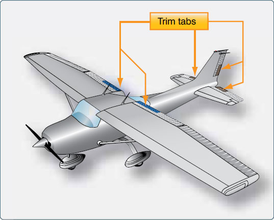 Figure 2-12. Trim tabs.