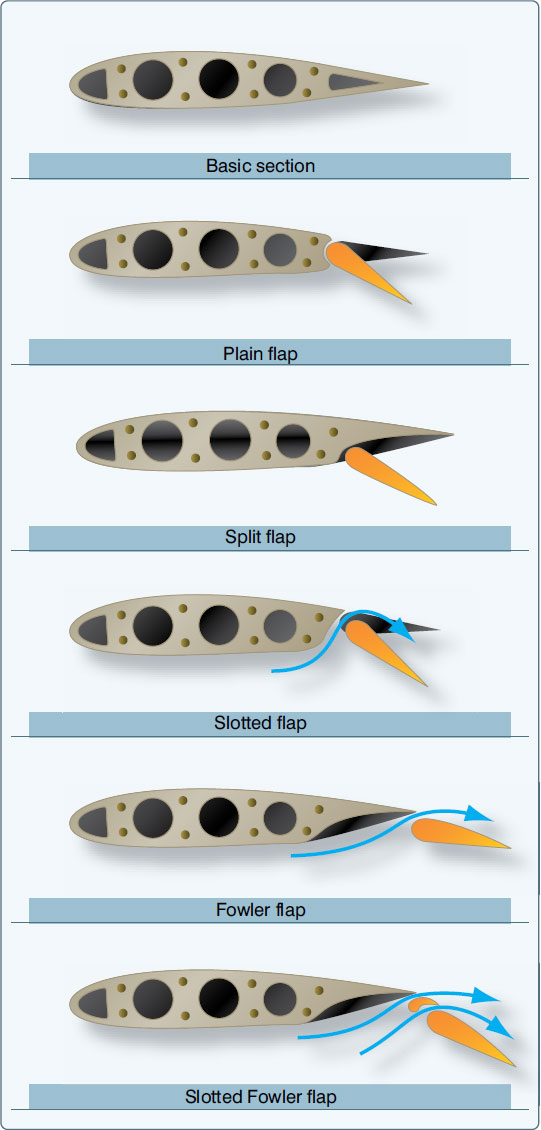 Figure 2-14. Types of wing flaps.